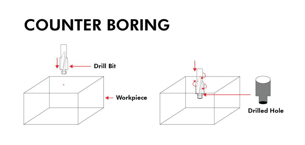 Counter Boring Process