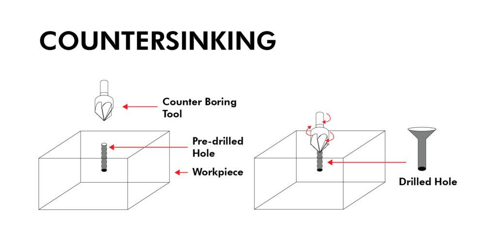 Countersinking Process