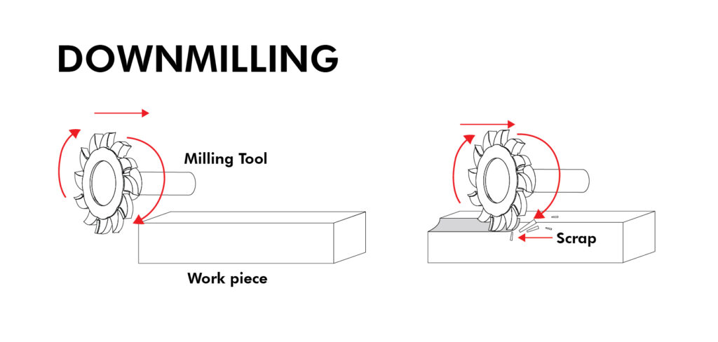 Downmilling Process