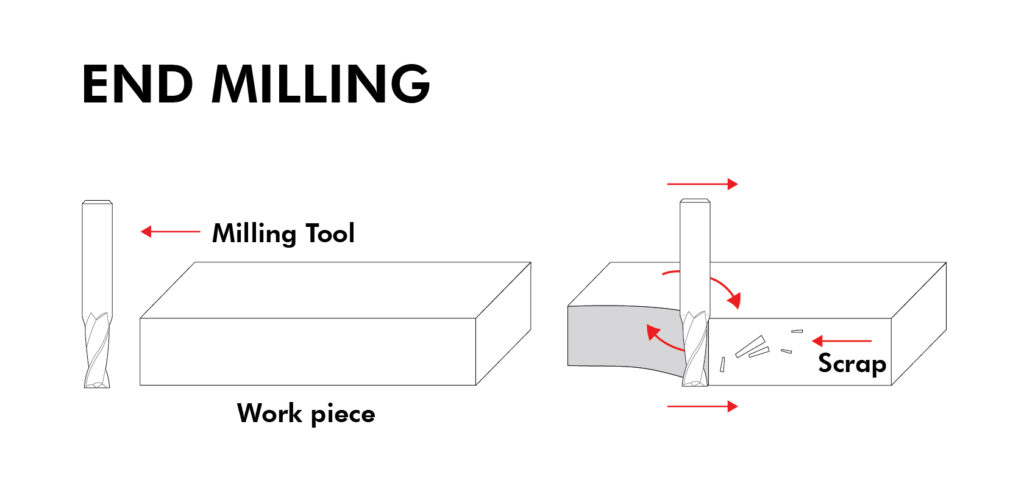 End Milling Process