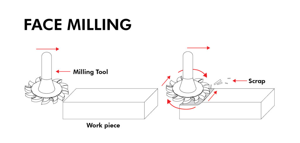 Face Milling Process