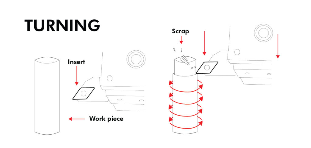 Peeling Turning Operation